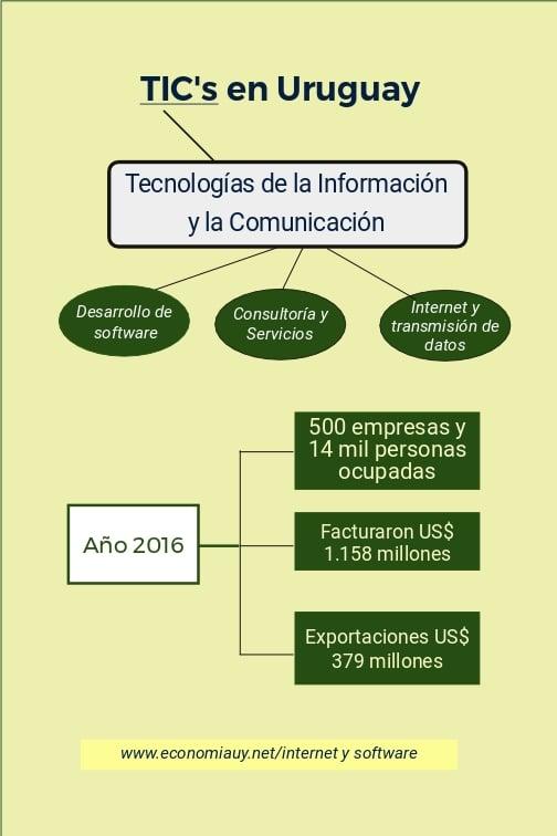 TICs en Uruguay